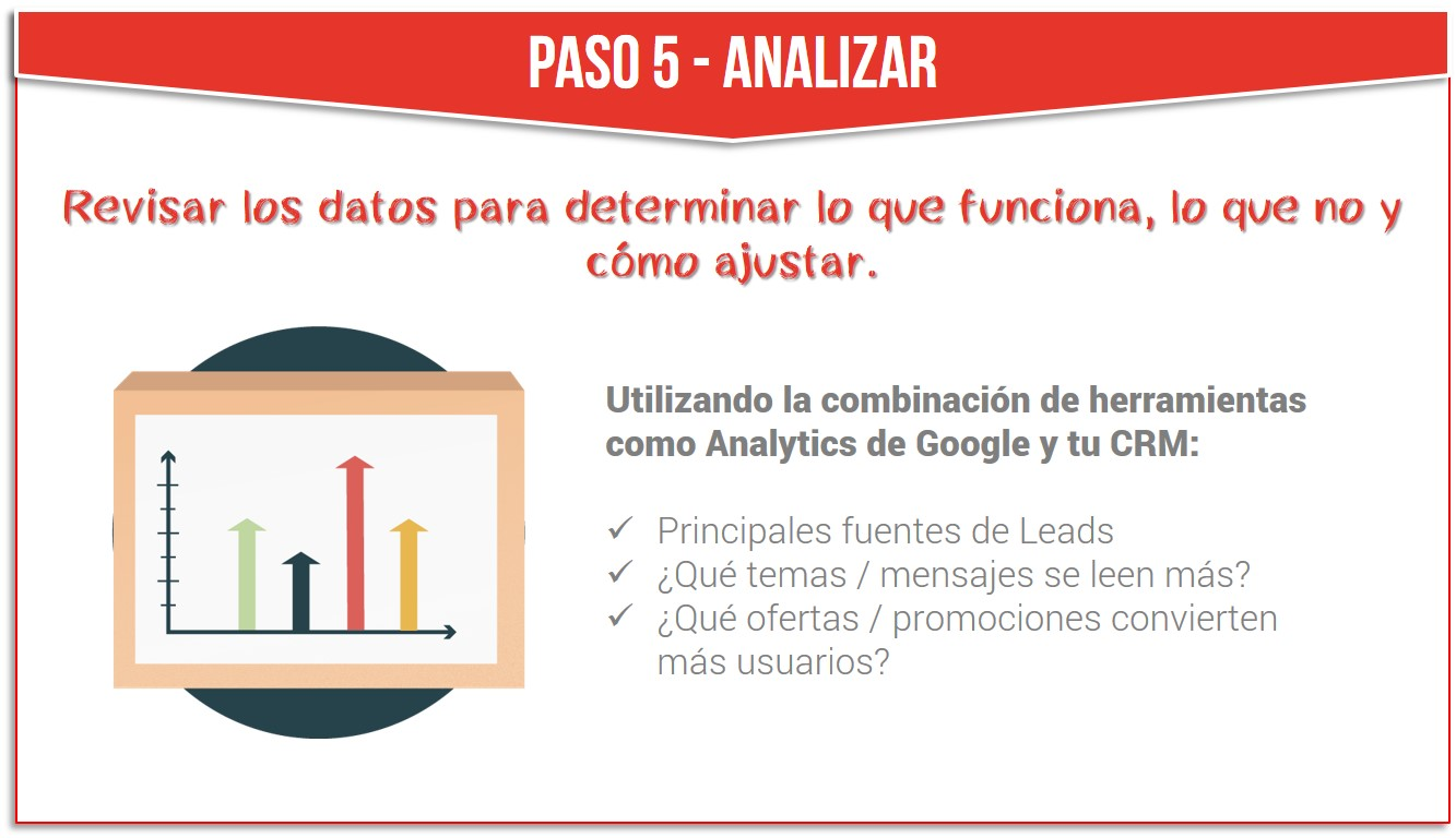 Guía visual de Inbound Marketing para Mediadores de Seguros