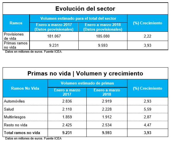 evolucion del sector icea 2018