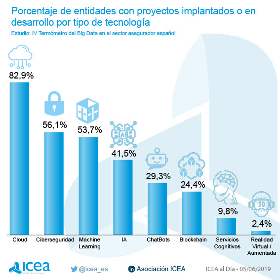 Porcentaje de entidades con proyectos implantados o en desarrollo por tipo de tecnología